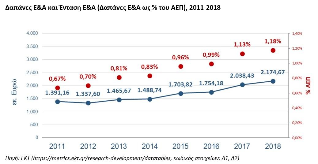 http://www.gsrt.gr/News/Files/New112208/Figure1_RDstatistics_Greece_2018provisional.jpg