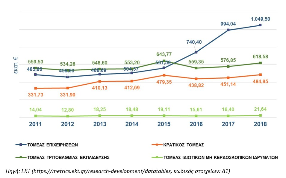 http://www.gsrt.gr/News/Files/New112208/Figure2_RDstatistics_Greece_2018provisional.jpg